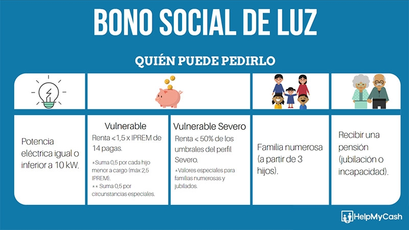 requisitos bono social