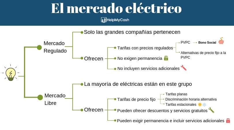 tipos de mercado electrico
