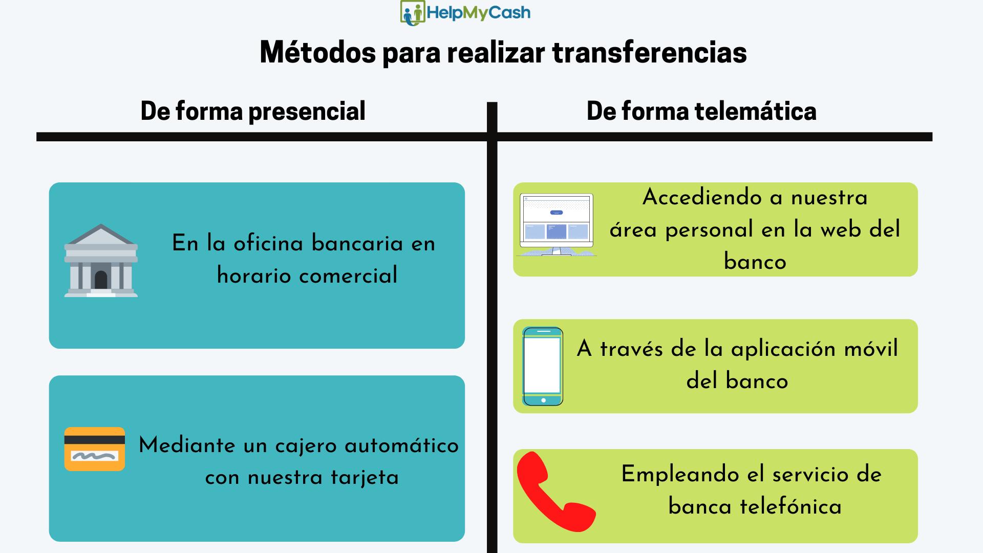 Cómo hacer una transferencia bancaria: 1- en el banco. 2- a través de la banca online. 3- con la app del banco, 4- con el cajero, 5- con la banca telefónica