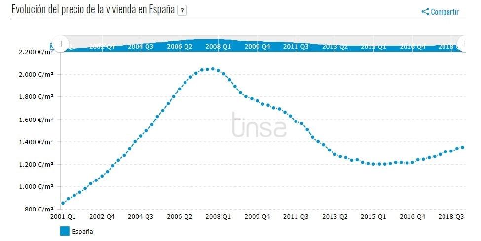 gráfico sobre el precio de la vivienda, una valoración para saber si nos conviene más comprar o alquilar una vivienda