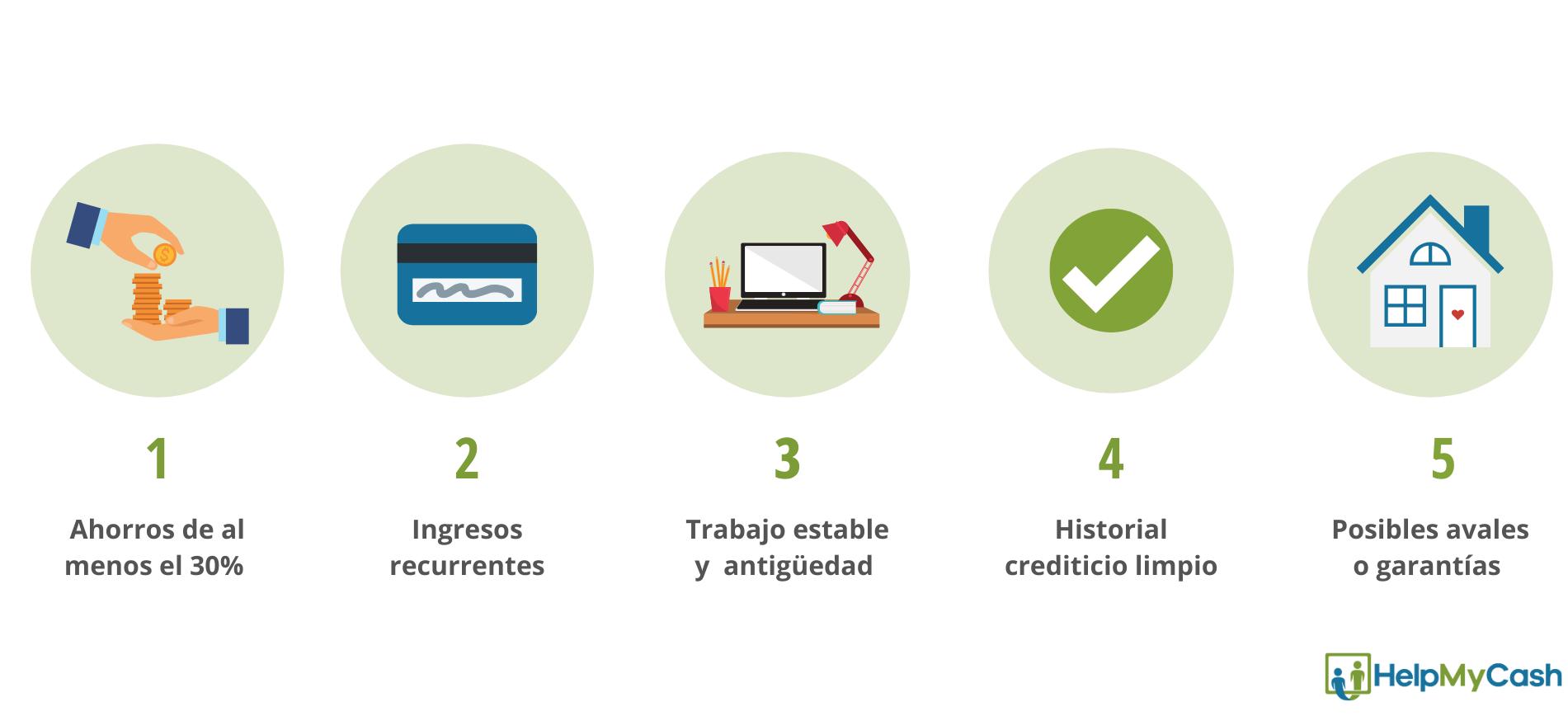 Condiciones para conseguir una hipoteca: ahorros, ingresos, trabajo estable, buen historial y posibles avales