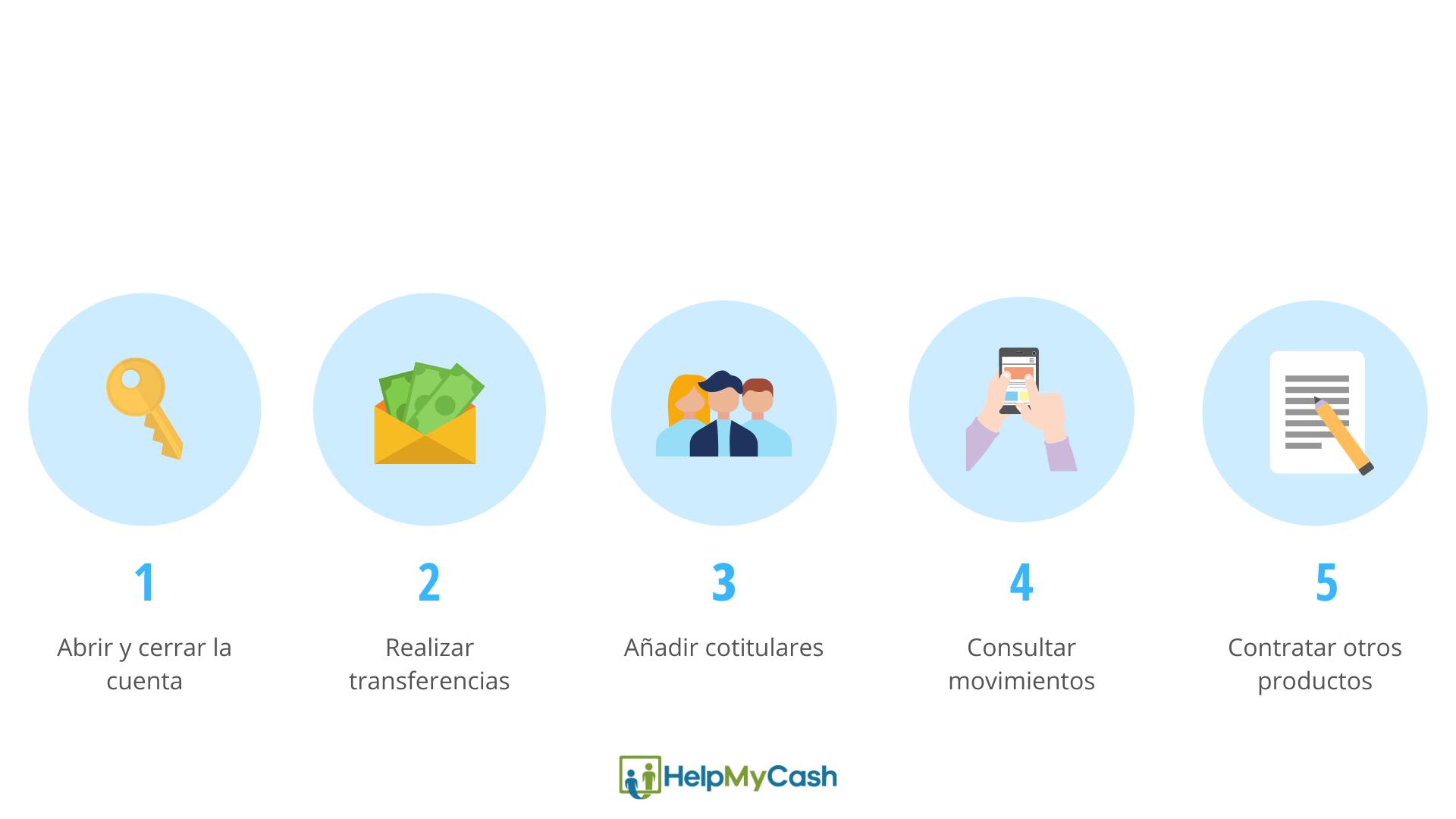 cuentas bancarias online. cuentas online sin comisiones. abrir una cuenta bancaria online