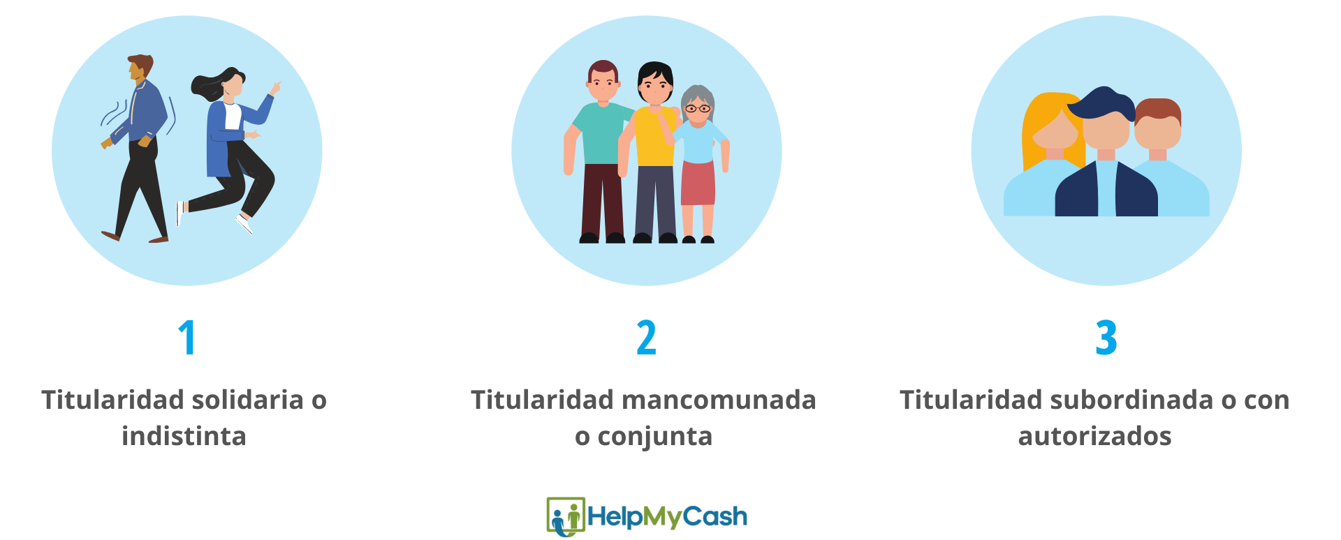 Titulares cuenta bancaria: 1- titularidad solidaria cuentas bancarias.2-  titularidad mancomunada. 3- titularidad subordinada o autorizada