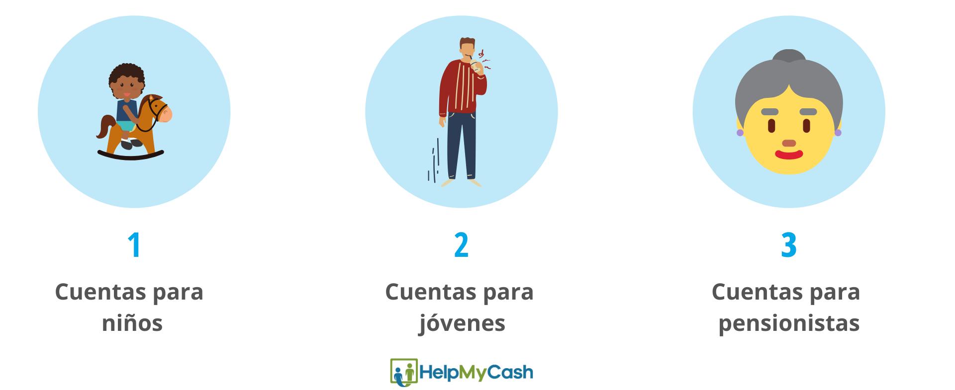 tipos de cuentas bancarias. 1- cuenta bancaria para niños. 2- cuenta bancaria para jóvenes. 3- cuenta bancaria para pensionistas