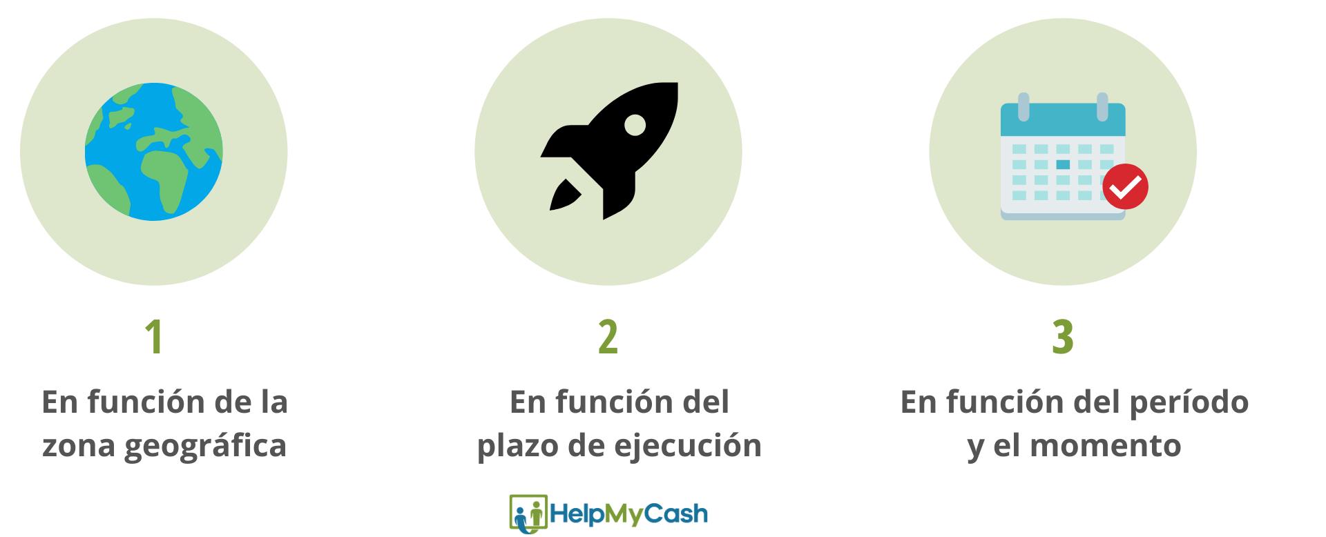 Qué tipos de transferencia bancaria existen. 1- en función de la zona geográfica. 2- en función del plazo de ejecución. 3- en función del período y el momento