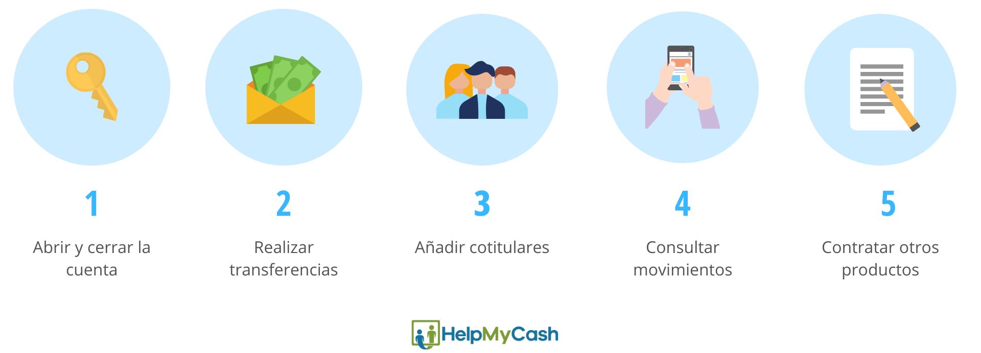 características de las cuentas bancarias online: 1- abrir y cerra la cuenta. 2- realizar transferencias. 3-añadir cotitulares. 4- consultar movimientos. 5- contratar otros productos.