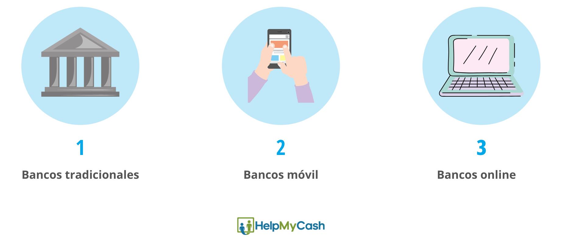 Bancos con cuentas bancarias online: 1- bancos tradicionales. 2- bancos móvil. 3- bancos online.