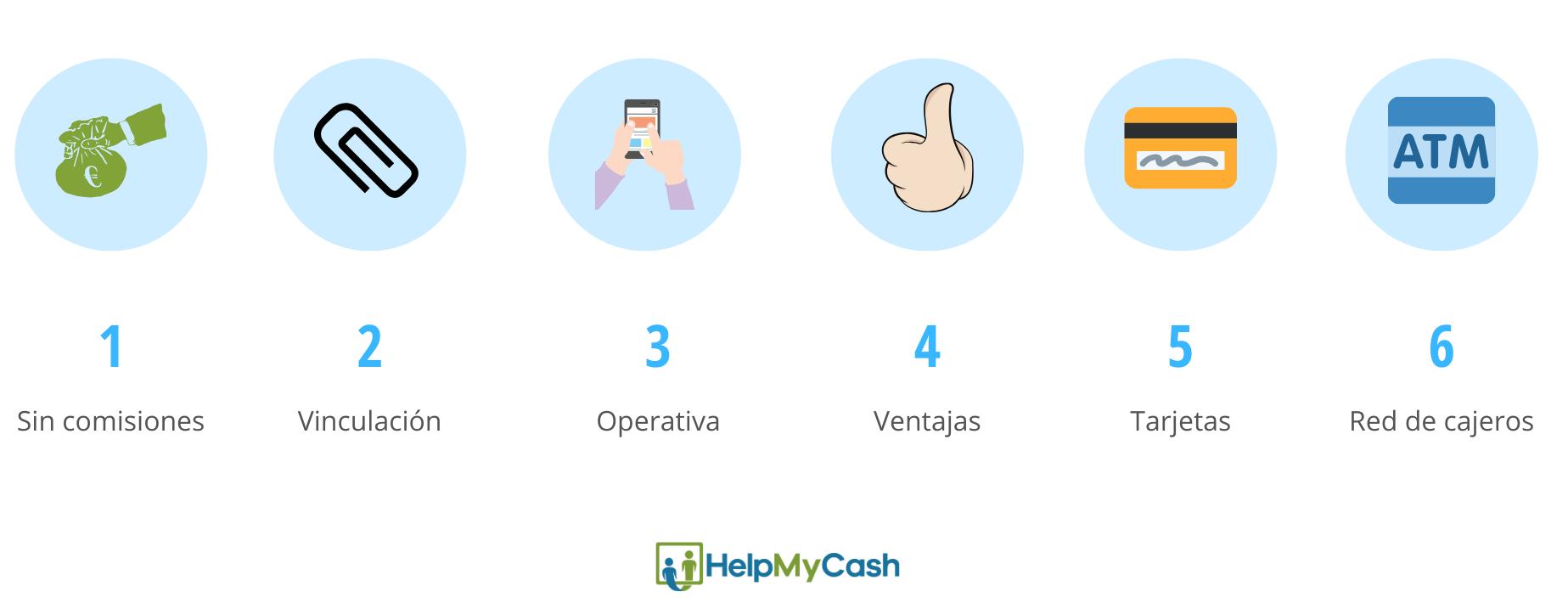 Escoger cuenta sin nómina. 1- comisiones bancarias. 2- vinculación. 3- operativa. 4- ventajas adicionales. 5- tarjetas. 6- red de cajeros.