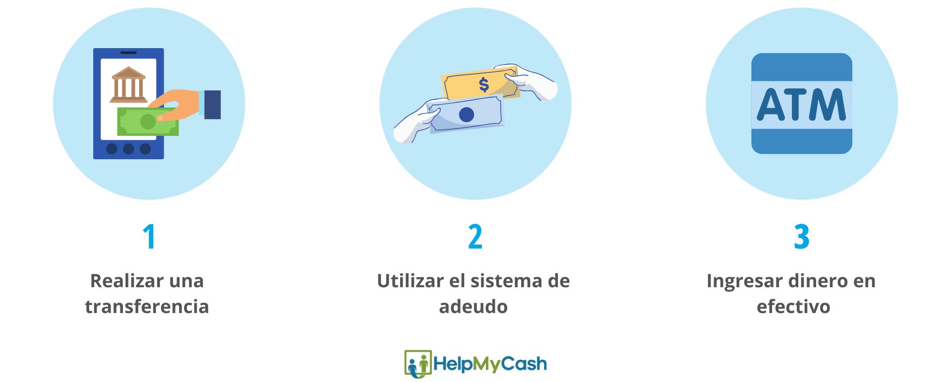 Transferir dinero entre cuentas: 1- realizar una transferencia. 2- utilizar el sistema de adeudo. 3- ingresar dinero en efectivo.