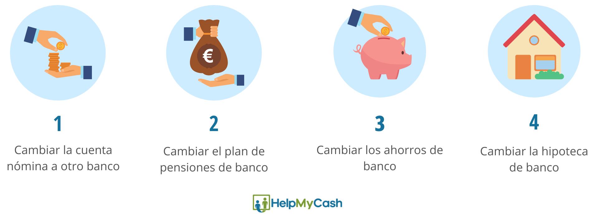 motivos para cambiar de banco. 1- cambiar la cuenta nómina a otro banco. 2- cambiar el plan de pensiones de banco. 3- cambiar los ahorros de banco. 4- cambiar la hipoteca de banco.