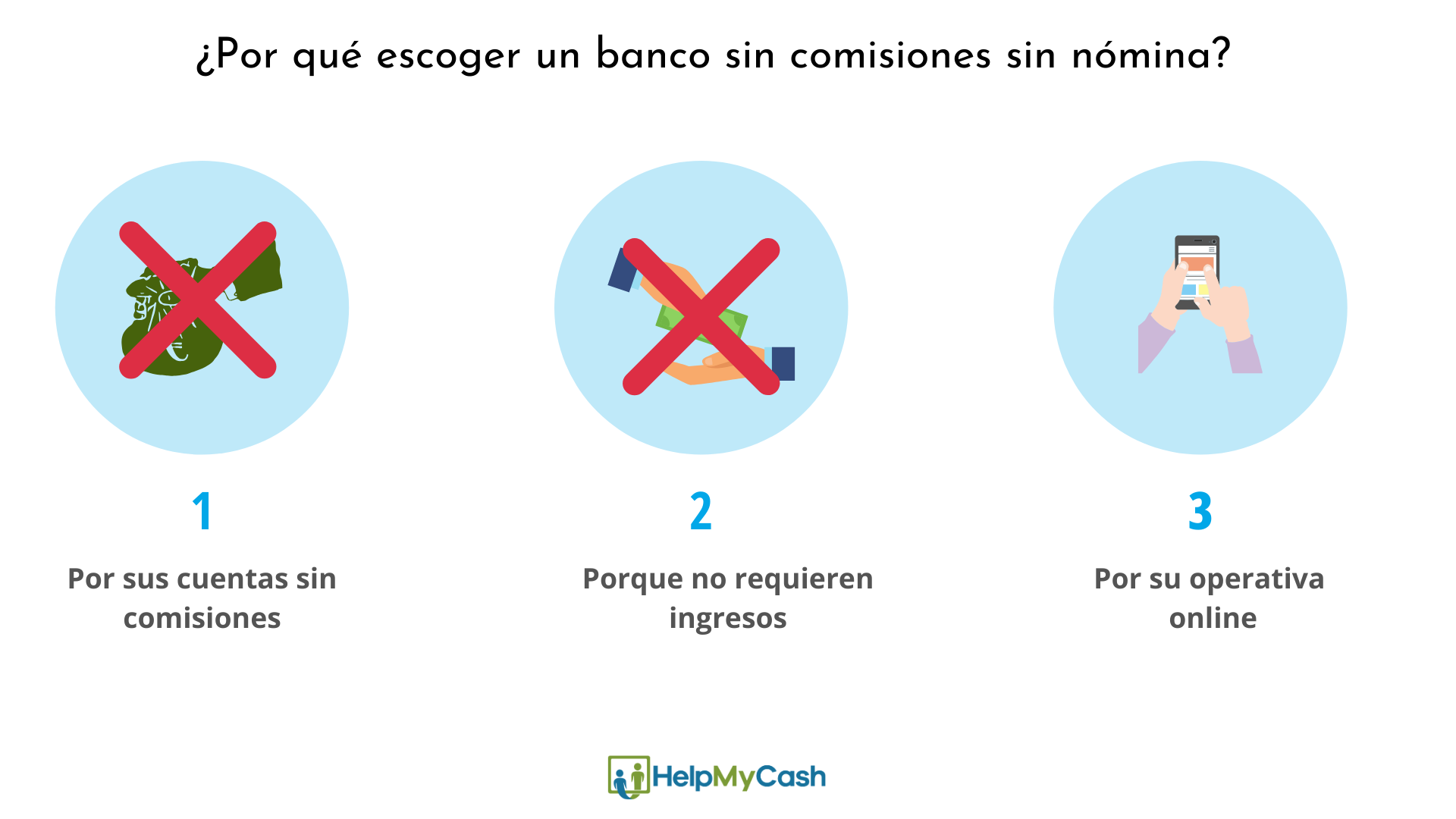 Escoger un banco sin comisiones sin nómina 1- por sus cuentas sin comisiones. 2- porque no requieren ingresos. 3-por su operativa online.