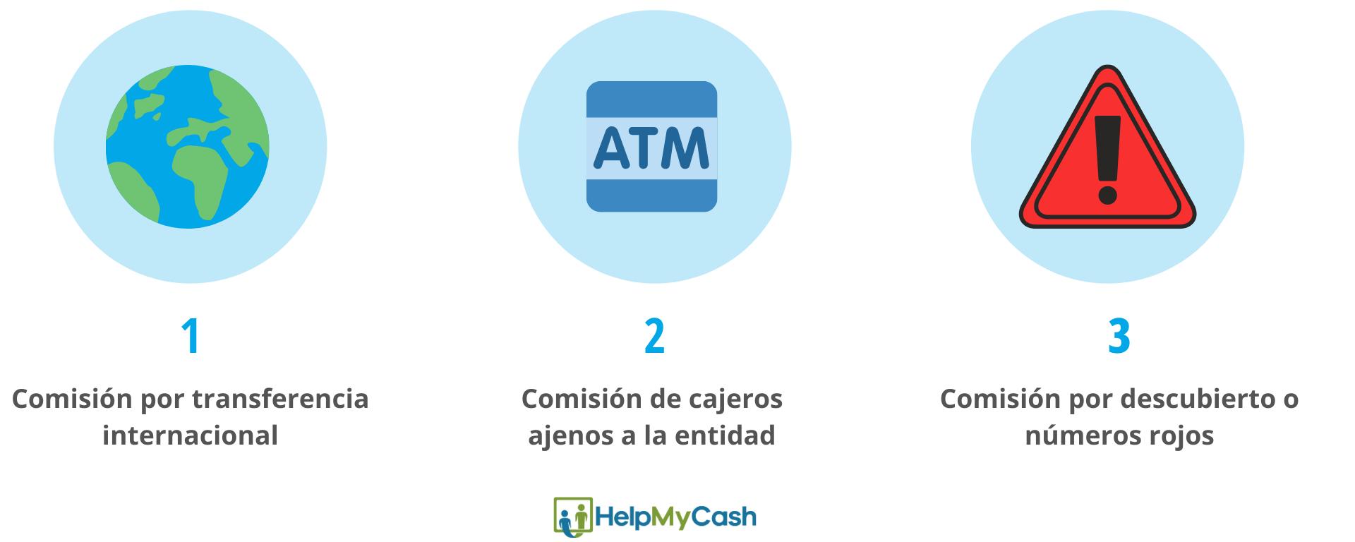 comisiones bancarias: 1- comisión por transferencia internacional. 2- comisión por retiradas en cajeros ajenos a la entidad. 3-comisión por descubierto o números rojos.