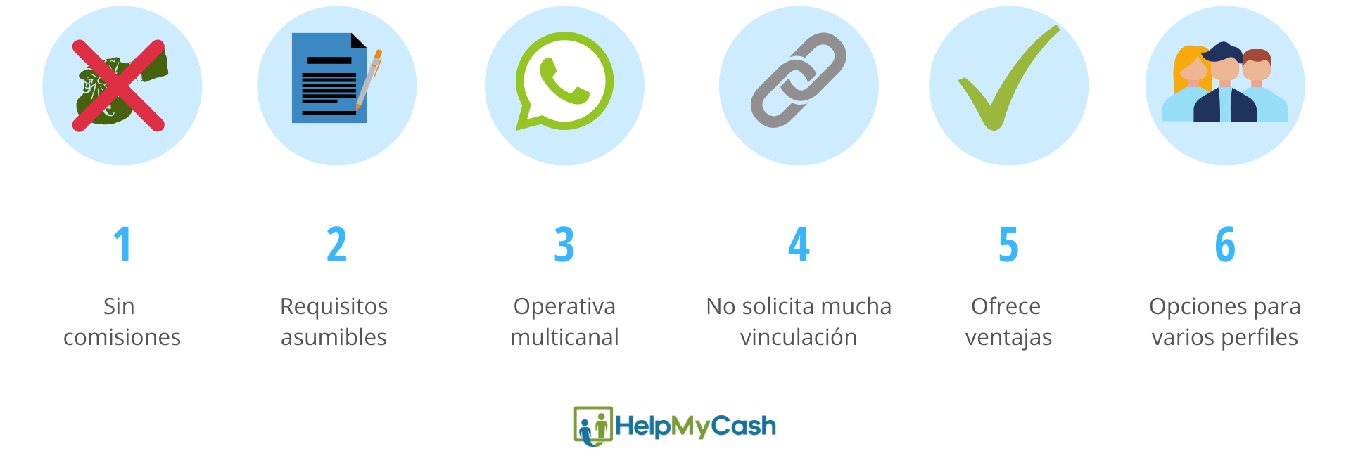 Mejor banco para una cuenta corriente: 1-sin comisiones. 2- requisitos asumibles. 3- operativa multicanal. 4- no solicita mucha vinculación. 5- ofrece ventajas. 6- opciones para varios perfiles