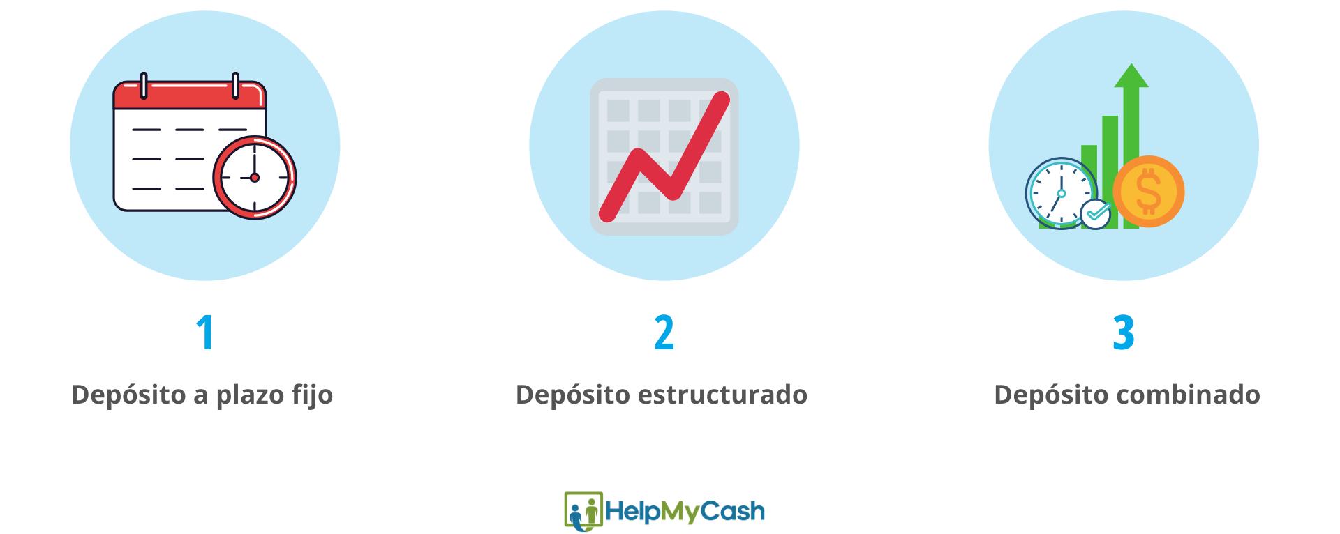 Tipos de depósitos bancarios: 1- depósito a plazo fijo. 2- depósito estructurado. 3- depósito combinado