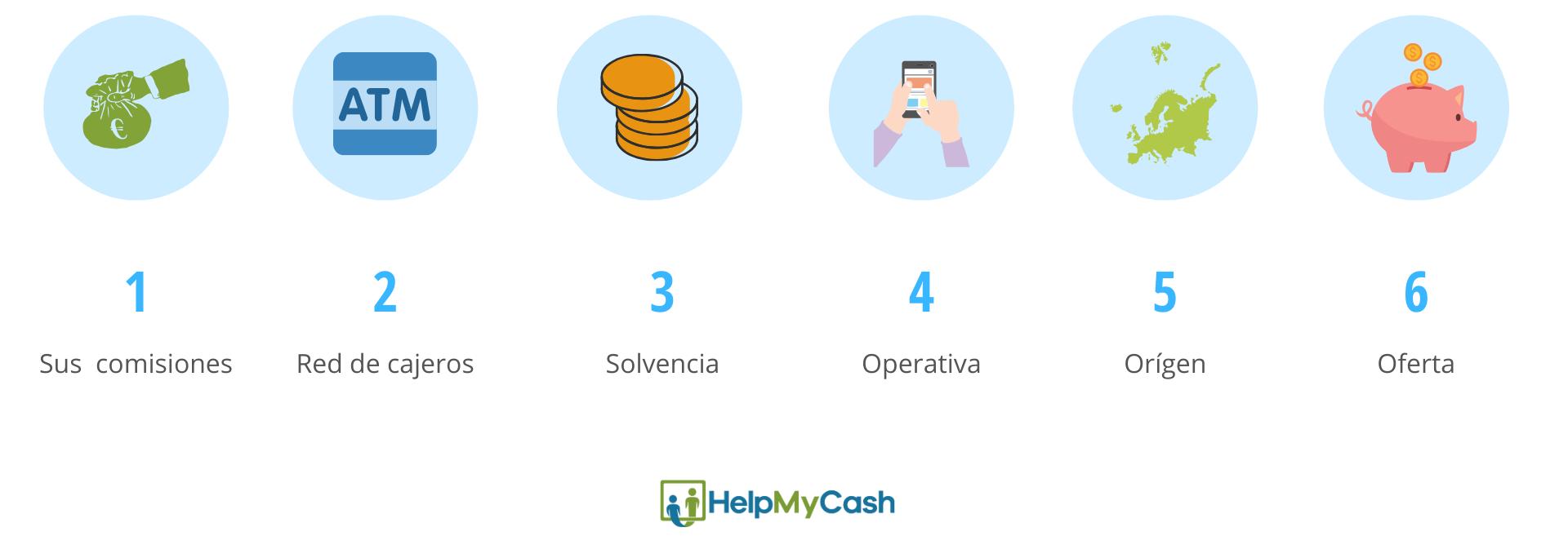 características de los mejores bancos de España: 1- sus comisiones. 2- red de cajeros. 3- solvencia. 4- Operativa. 5- orígen. 6- oferta