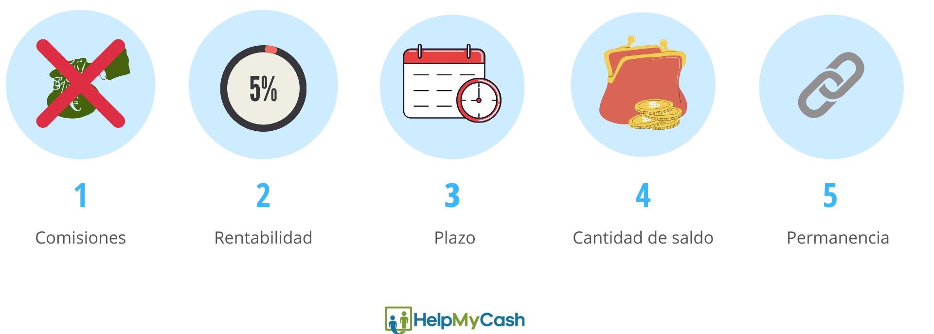 mejores cuentas remuneradas: 1- sin comisiones. 2- rentabilidad.3- plazo. 4- cantidad de saldo. 5- permanencia de la cuenta remunerada