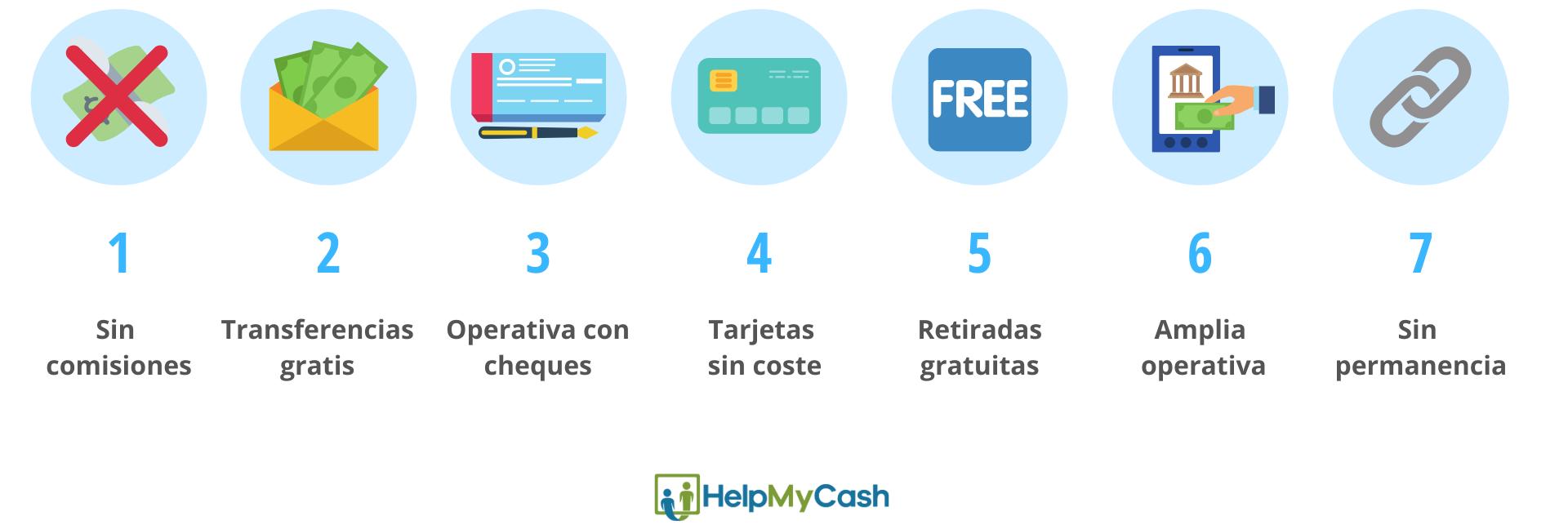 7 ventajas de las cuentas sin comisiones sin nómina: 1- sin comisiones. 2- transferencias gratis. 3- operativas con cheques. 4- tarjetas sin coste. 5- retiradas gratuitas. 6- amplia operativa. 7- sin permanencia