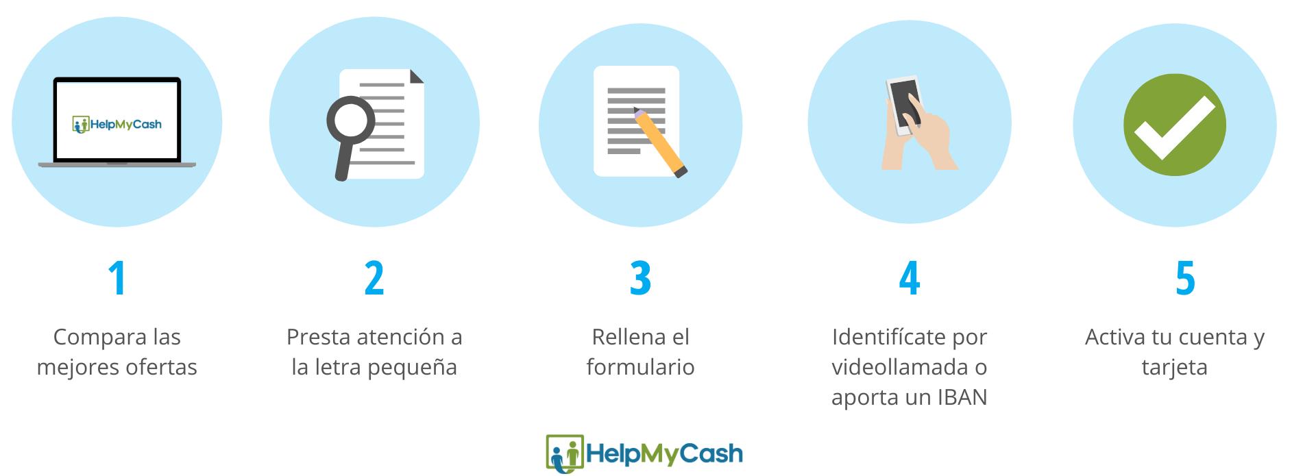 Abrir cuenta bancaria online: 1- Compara la oferta de cuentas online. 2- Presta atención a la letra pequeña. 3- Rellena el formulario de contratación. 4- Identifícate mediante videollada. 5-  Activa tu cuenta.