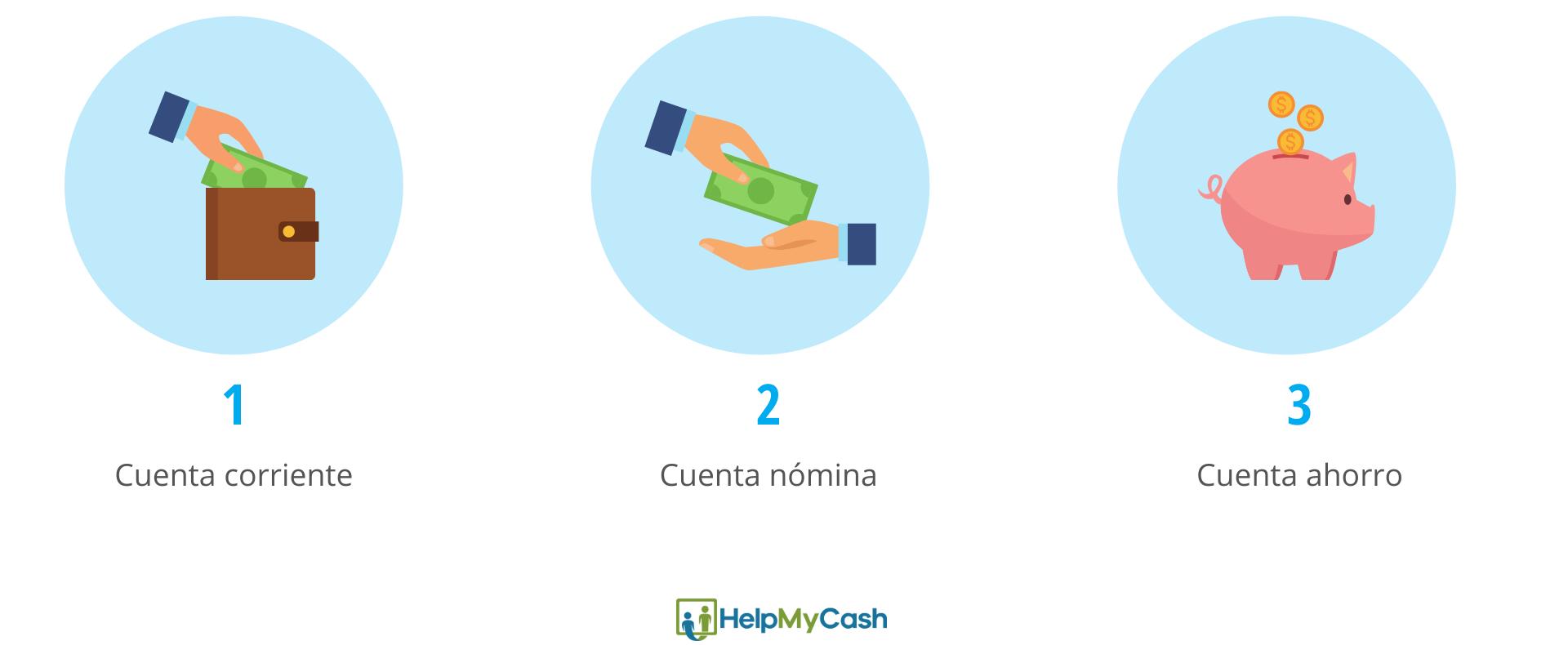 tipos de cuentas bancarias online: 1- cuenta corriente. 2- cuenta nómina. 3- cuenta ahorro