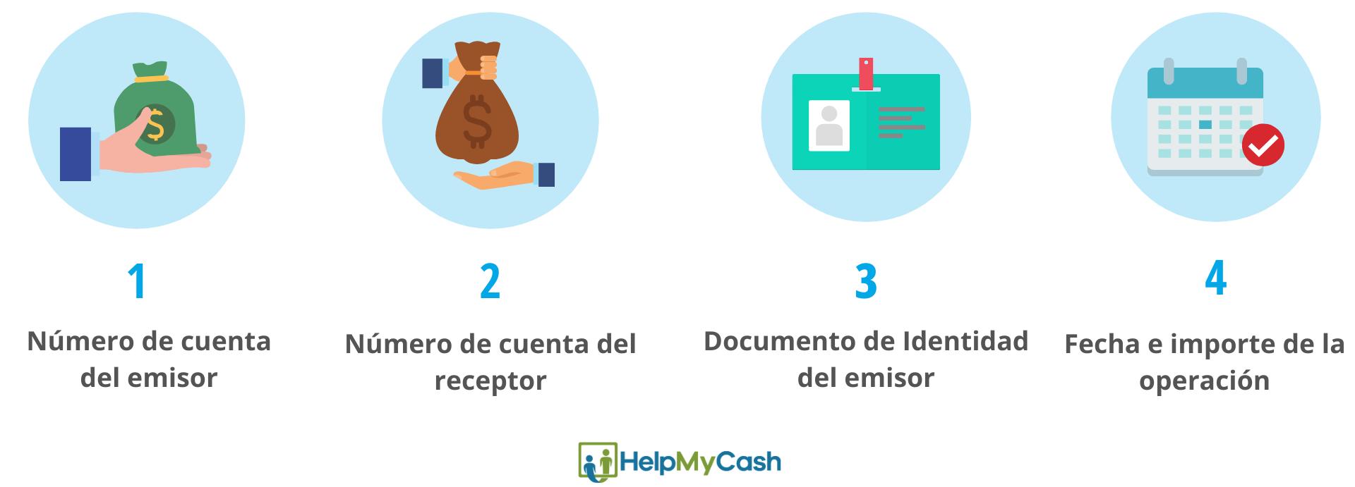 cancelar transferencia bancaria: 1- número de cuenta del emisor. 2- número de cuenta del receptor. 3- documento de identidad del emisor. 4- fecha e importe de la operación