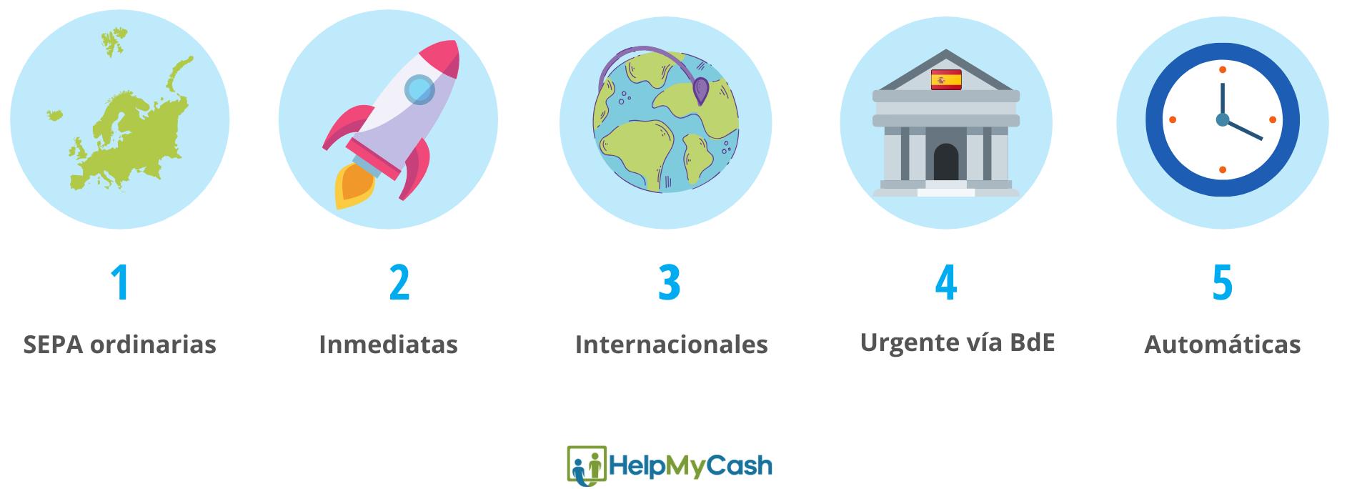 Tipos de transferencias bancarias por internet: 1. Transferencias SEPA ordinarias. 2- Transferencias inmediatas. 3- transferencias internacionales. 4- transferencia urgente vía BdE. 5- transferencias automáticas