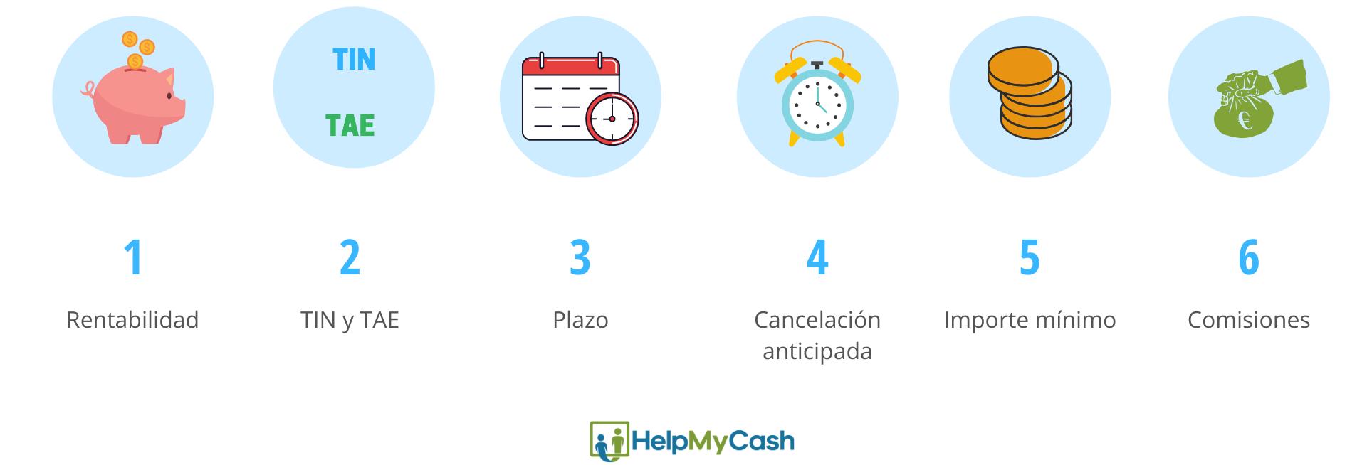 claves para invertir sin riesgo en un depósito bancario: 1-Rentabilidad. 2-TIN y TAE. 3-Plazo. 4-Cancelación anticipada. 5- Importe mínimo. 6- comisiones