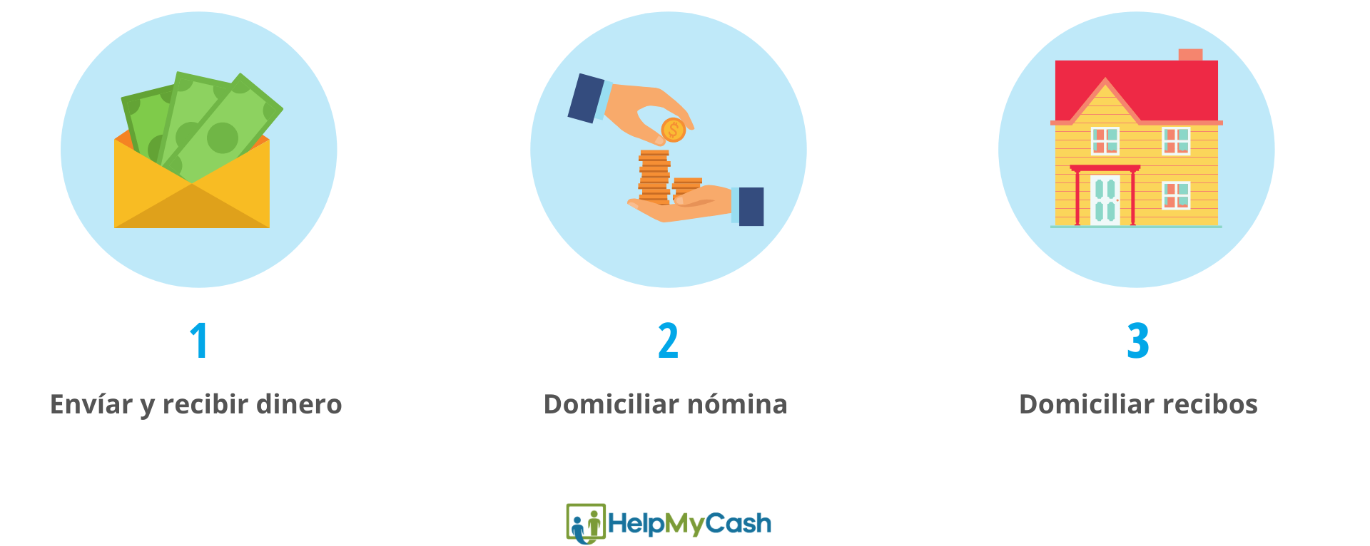 ¿Para que sirve el número de cuenta bancaria?: 1- envíar y recibir dinero. 2- domiciliar nómina. 3-domiciliar recibos