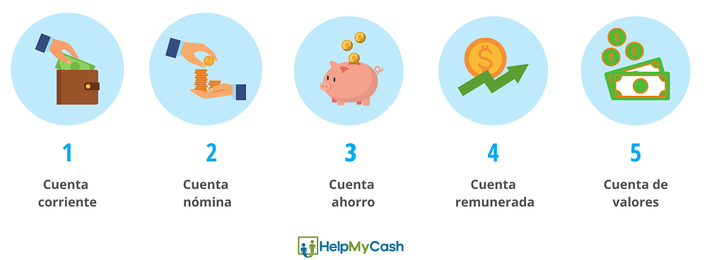 tipos de cuentas bancarias: 1- cuenta corriente. 2- cuenta nómina. 3- cuenta de ahorro. 4- cuenta remunerada. 5- cuenta de valores