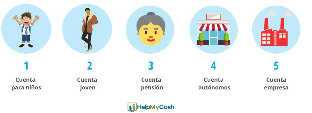 tipos de cuenta bancaria según el titular: 1- cuenta para niños. 2- cuenta joven. 3- cuenta  pensión. 3- cuenta autónomos. 5- cuenta empresa
