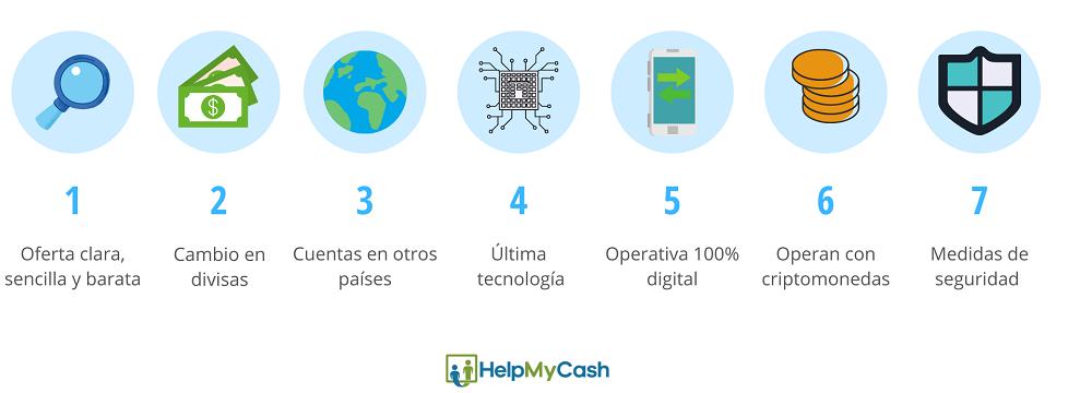 qué es un neobanco: 1- oferta clara y sencilla. 2- cambio de divisas. 3- cuentas en otros países. 5- operativa 100% digital. 6- operar en criptomonedas. 6- medidas de seguridad