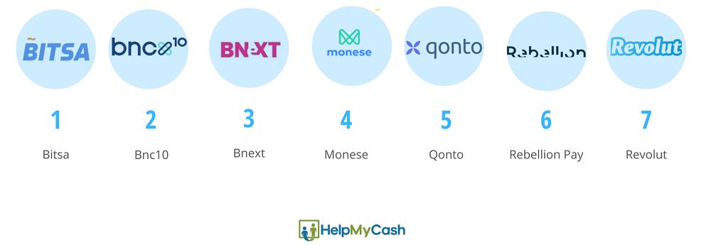 neobancos españa: 1- bitsa. 2-bnc10. 3-bnext. 4-monese. 5-qonto. 6-rebellion pay. 7- revolut