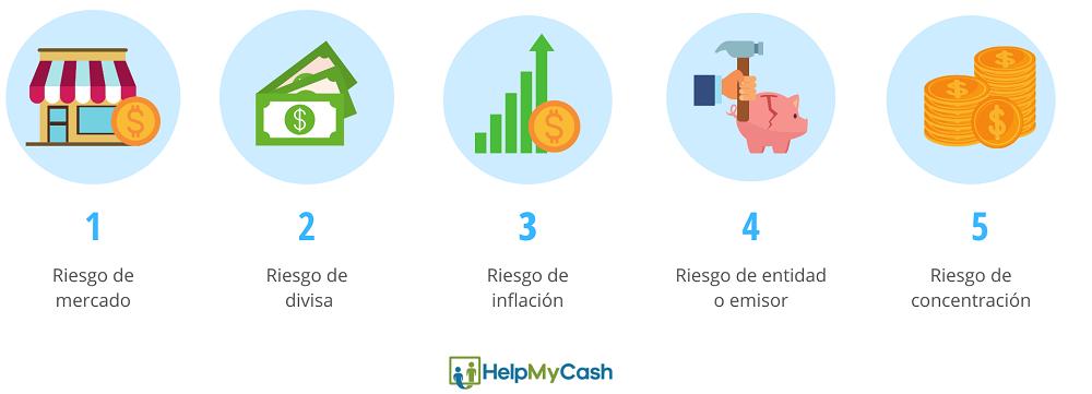 riesgos principales de las inversiones: 1- riesgo de mercado. Riesgo de divisa. 3- riesgo de inflación. 4- riesgo de emisor o entidad. 5- riesgo de concentración