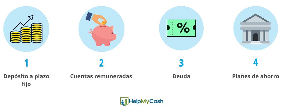 inversión de dinero segura: 1- depósitos a plazo fijo. 2- cuentas remuneradas. 3- deuda 4- planes de ahorro