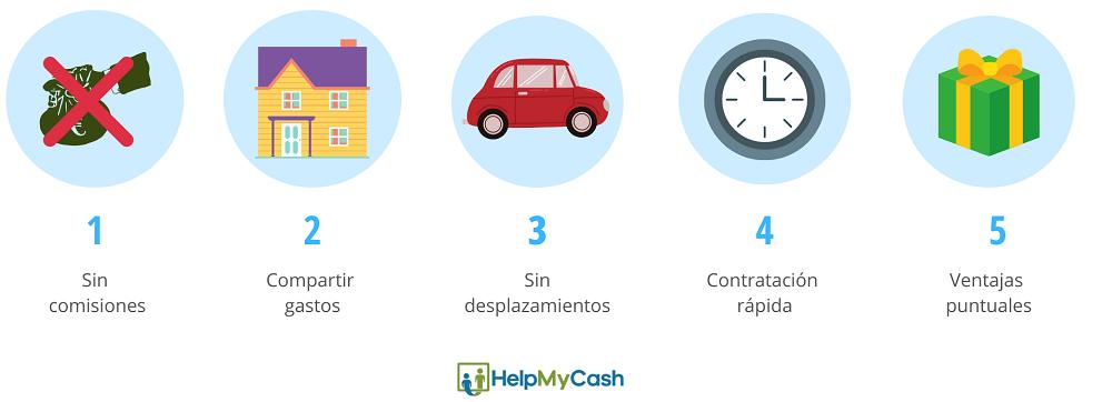 ventajas cuenta online sin nómina: 1- sin comisiones. 2- compartir gastos. 3- sin desplazamientos. 4-contratación rápida. 5- ventajas puntuales