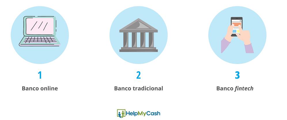 Abrir una cuenta sin comisiones en: 1- banco online. 2- banco tradicional. 3- banco fintech